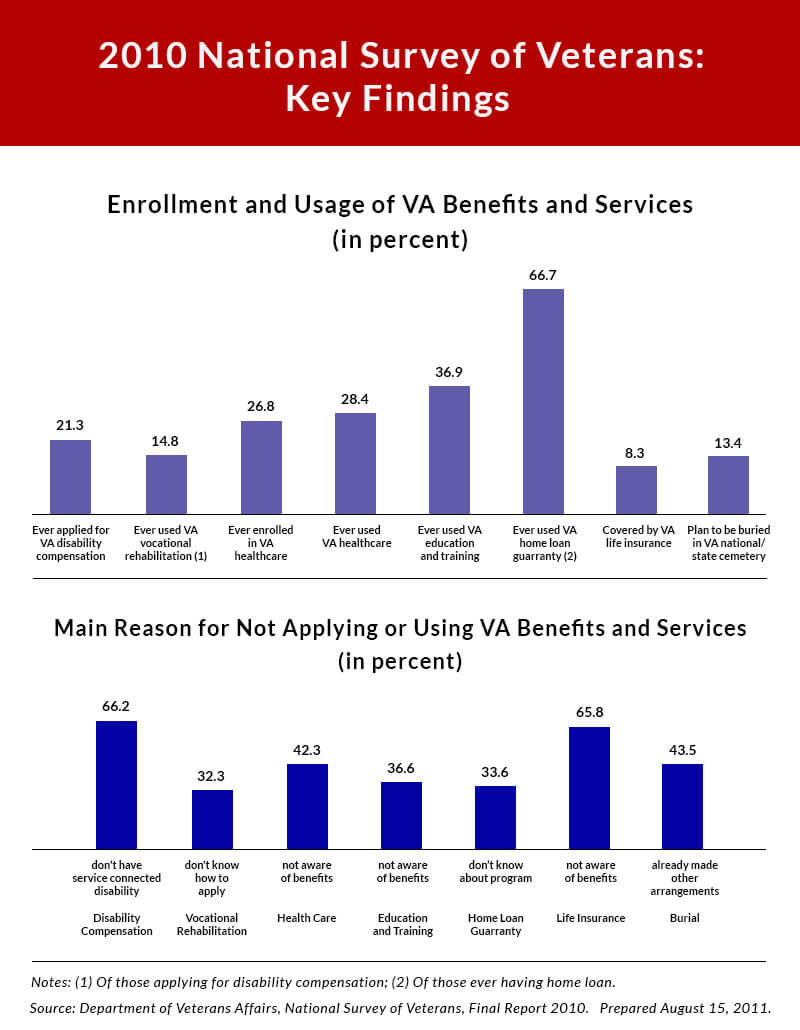 Veteran's Aid and Attendance: The Ultimate Guide